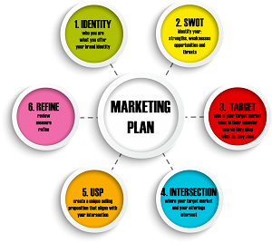 Plan de Marketing para su Empresa